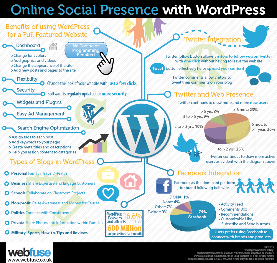 Online Social Presence with WordPress